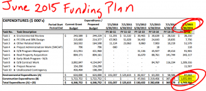 June funding plan